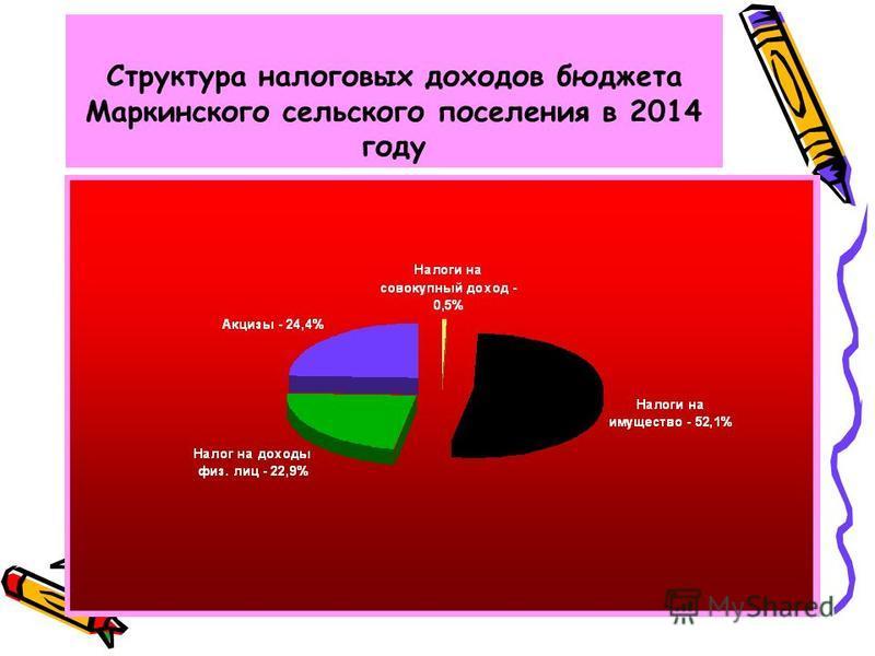 Структура налоговых доходов бюджета Маркинского сельского поселения в 2014 году