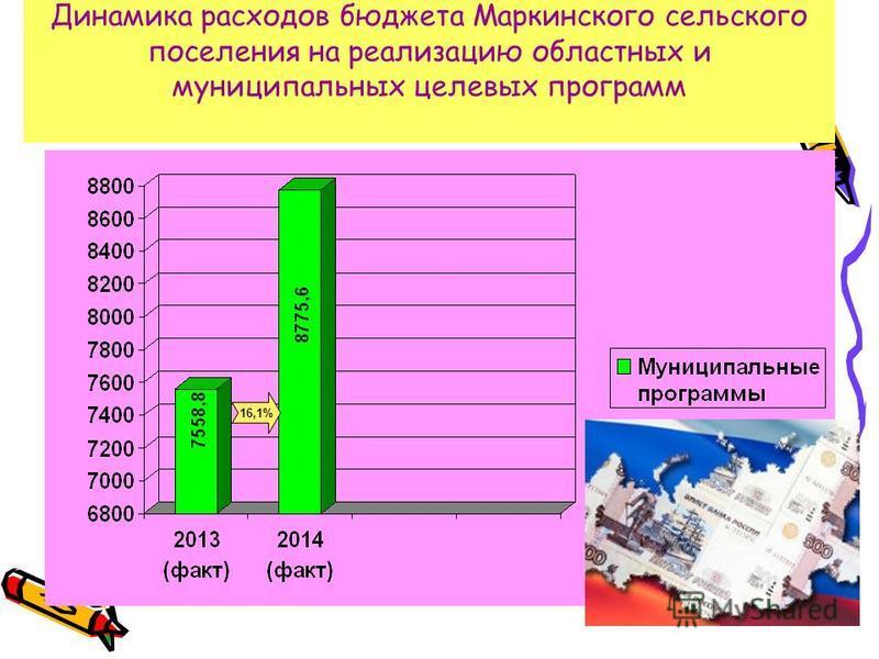 Динамика расходов бюджета Маркинского сельского поселения на реализацию областных и муниципальных целевых программ 16,1%