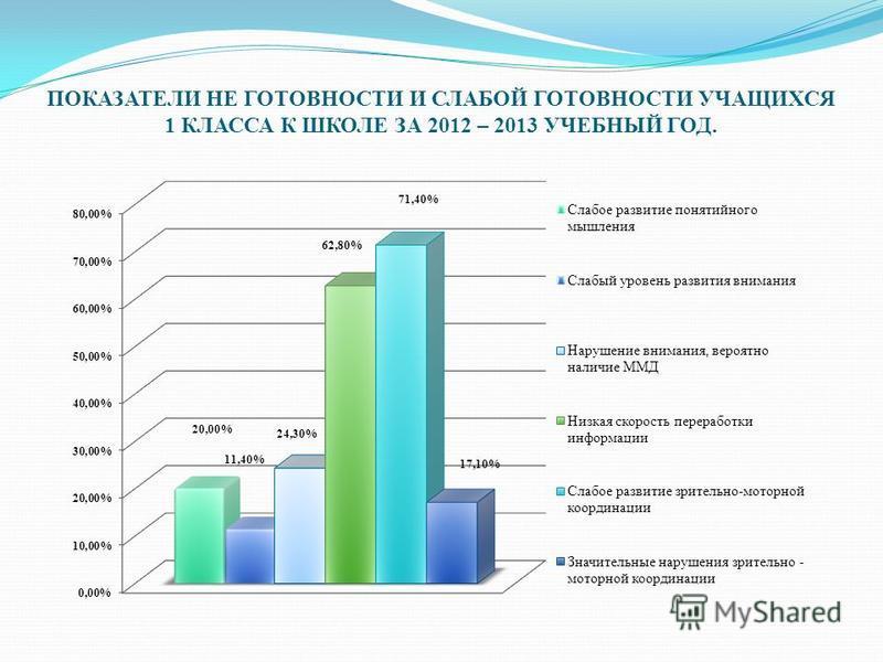 ПОКАЗАТЕЛИ НЕ ГОТОВНОСТИ И СЛАБОЙ ГОТОВНОСТИ УЧАЩИХСЯ 1 КЛАССА К ШКОЛЕ ЗА 2012 – 2013 УЧЕБНЫЙ ГОД.