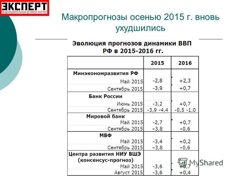 Макропрогнозы осенью 2015 г. вновь ухудшились