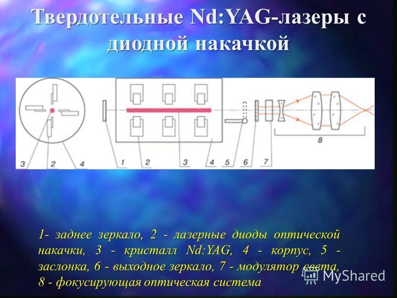 Твердотельные Nd:YAG-лазеры с ламповой накачкой 1 заднее зеркало, 2 лампа накачки, 3 кристалл Nd:YAG, 4 отражатель, 5 заслонка, 6 выходное зеркало, 7 модулятор света, 8 фокусирующая оптическая система Распределение по поперечному сечению активного эл