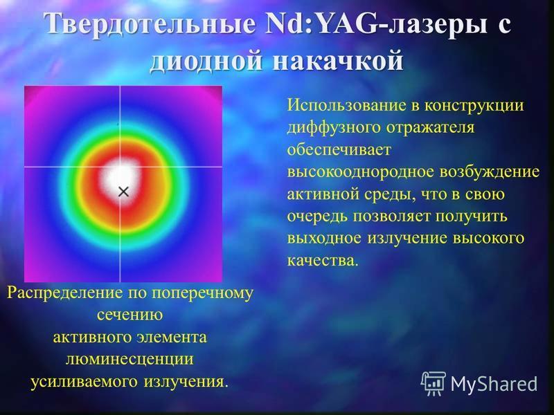 Твердотельные Nd:YAG-лазеры с диодной накачкой Конструкция квантрона (вид сбоку) Основные характеристики: кол-во линеек – 18 режим накачки – CW и QCW мощность накачки – 1,08 к Вт выходная мощность – 300 Вт Линейка лазерных диодов