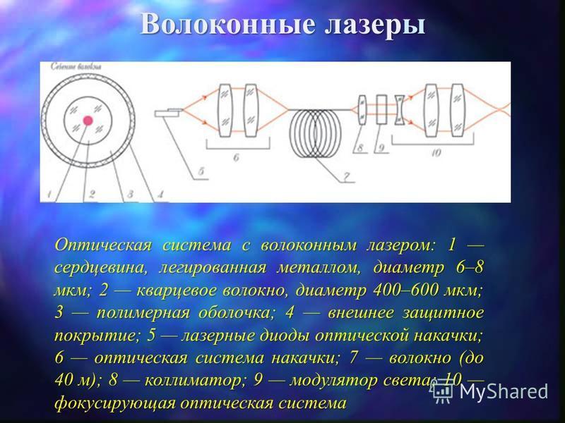 Твердотельные Nd:YAG-лазеры с диодной накачкой Распределение по поперечному сечению активного элемента люминесценции усиливаемого излучения. Использование в конструкции диффузного отражателя обеспечивает высокооднородное возбуждение активной среды, ч