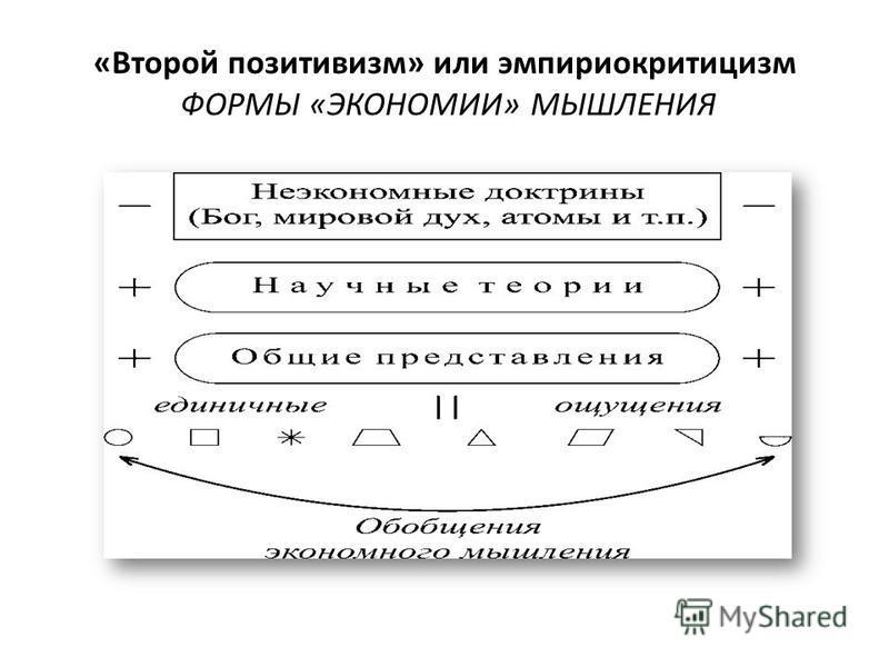 «Второй позитивизм» или эмпириокритицизм ФОРМЫ «ЭКОНОМИИ» МЫШЛЕНИЯ