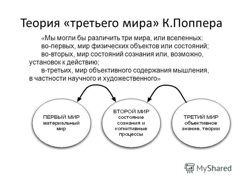 Теория «третьего мира» К.Поппера « Мы могли бы различить три мира, или вселенных: во-первых, мир физических объектов или состояний; во-вторых, мир состояний сознания или, возможно, установок к действию; в-третьих, мир объективного содержания мышления