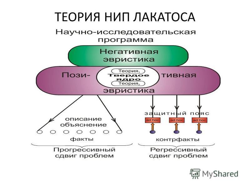 ТЕОРИЯ НИП ЛАКАТОСА
