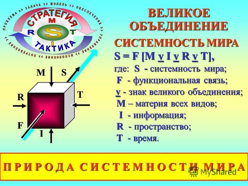 СИСТЕМНОСТЬ МИРА Sn = Fn [Mn v In v R v T], где: S - системность мира; F - функциональная связь; v - знак великого объединения; M – материя всех видов, в том числе и неизвестая в настоящий момент; I - информация; R - пространство; T - время. Простран