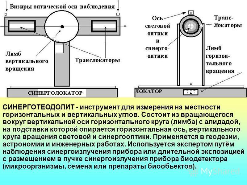 БИОЛОКАЦИЯ И ТЕХНИЧЕСКАЯ СИНЕРГОЛОКАЦИЯ Прототип технической синерголокации - биолокация. Синергокомплекс человека имеет компоненту – синергоид из лучей с остронаправленной характеристикой, подобно лазеру. Синергоид позволяет использовать, как свойст