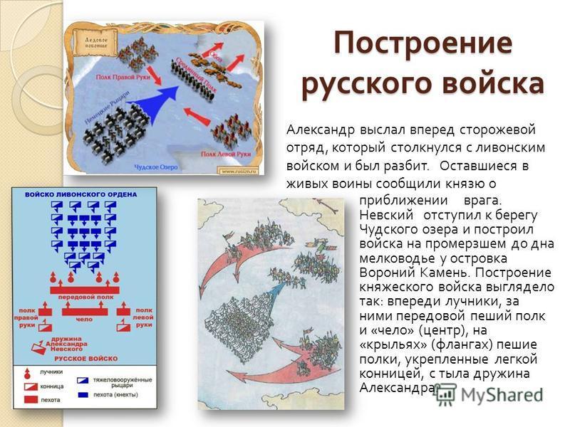 Построение русского войска приближении врага. Невский отступил к берегу Чудского озера и построил войска на промерзшем до дна мелководье у островка Вороний Камень. Построение княжеского войска выглядело так : впереди лучники, за ними передовой пеший