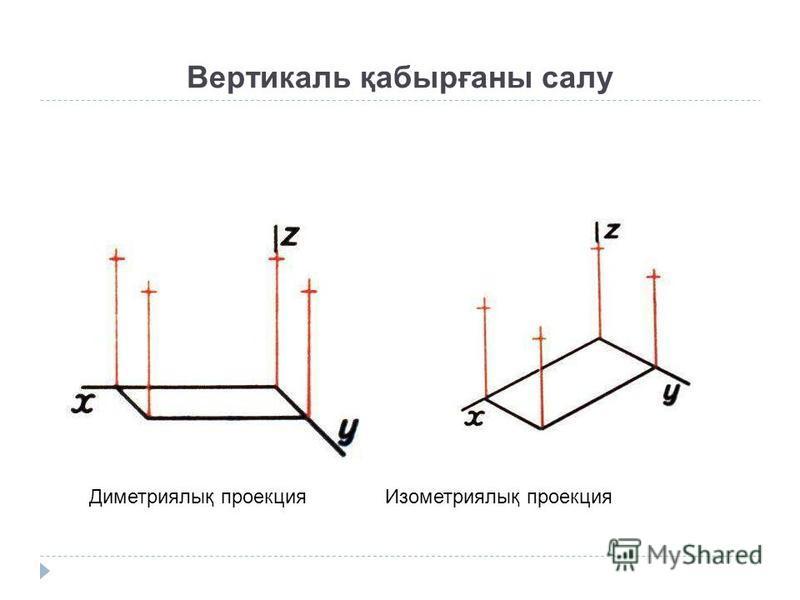 Вертикаль қабырғаны салу Диметриялық проекция Изометриялық проекция
