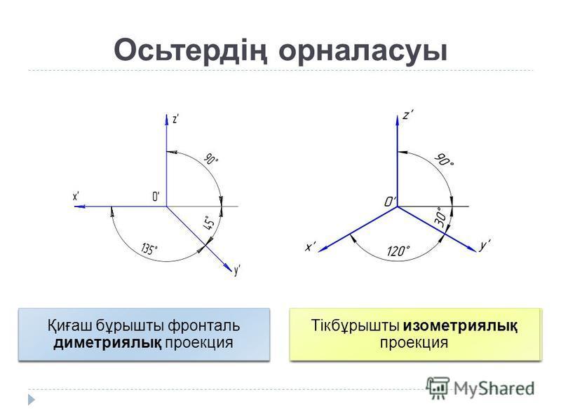 Осьтердің орналасуы Қиғаш бұрышты фронталь диметриялық проекция Тікбұрышты изометриялық проекция