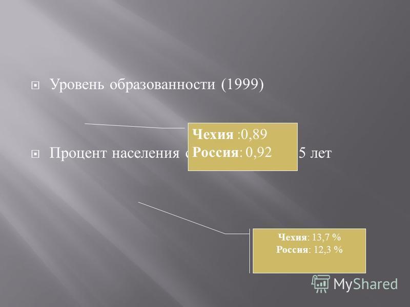 Уровень образованности (1999) Процент населения страны старше 65 лет Чехия : 13,7 % Россия : 12,3 % Чехия :0,89 Россия : 0,92