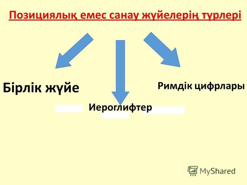 Позициялық емес санау жүйелерің түрлері Бірлік жүйе Иероглифтер Римдік цифрлары