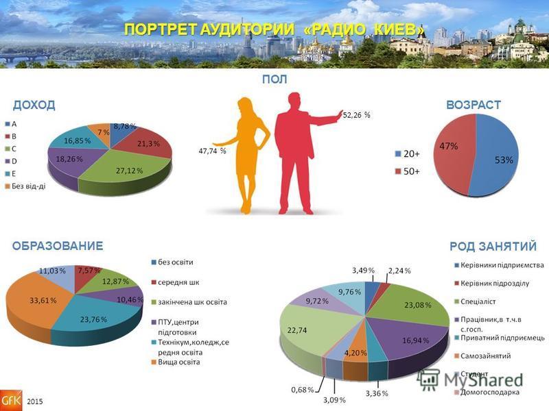 ПОРТРЕТ АУДИТОРИИ «РАДИО КИЕВ» ПОЛ ВОЗРАСТДОХОД 47,74 % 52,26 % 2015 ОБРАЗОВАНИЕ «А» 8,34% РОД ЗАНЯТИЙ