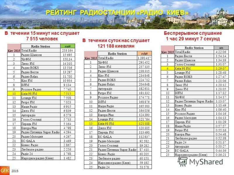 В течении 15 минут нас слушает 7 515 человек В течении суток нас слушает 121 188 киевлян 2015 РЕЙТИНГ РАДИОСТАНЦИИ «РАДИО КИЕВ» Беспрерывное слушание 1 час 29 минут 7 секунд Radio Station rat# Kiev 2015 Total Radio253 164 1Радио Шансон 15 695 2ХітФМ1