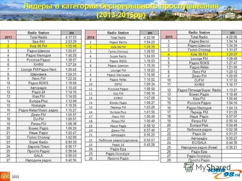 Лидеры в категории беспрерывного прослушивания (2013-2015 рр) 2013 Radio Station ats Total Radio4:17:51 1Эра ФМ2:03:29 2Київ 98 FM1:55:40 3Радио Шансон 1:50:01 4Радио Мелодия 1:46:59 5Русское Радио 1:38:57 6ХітФМ1:27:24 7Lounge FM/Радио Next1:26:42 8