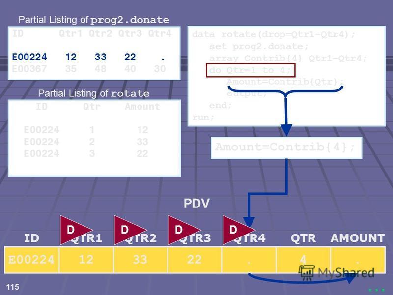 115... data rotate(drop=Qtr1-Qtr4); set prog2.donate; array Contrib{4} Qtr1-Qtr4; do Qtr=1 to 4; Amount=Contrib{Qtr}; output; end; run; 224. 3312E00224 IDQTR3QTR1QTR2QTRAMOUNTQTR4 Amount=Contrib{4}; DDDD. PDV ID Qtr1 Qtr2 Qtr3 Qtr4 E00224 12 33 22. E