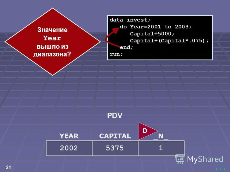 21... YEAR 2002 CAPITAL 5375 _N_ 1 data invest; do Year=2001 to 2003; Capital+5000; Capital+(Capital*.075); end; run; Значение Year вышло из диапазона? D PDV