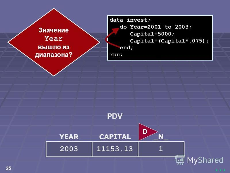 25... YEAR 2003 CAPITAL 11153.13 _N_ 1 data invest; do Year=2001 to 2003; Capital+5000; Capital+(Capital*.075); end; run; D PDV Значение Year вышло из диапазона?