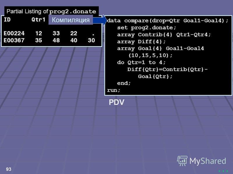 93... data compare(drop=Qtr Goal1-Goal4); set prog2.donate; array Contrib{4} Qtr1-Qtr4; array Diff{4}; array Goal{4} Goal1-Goal4 (10,15,5,10); do Qtr=1 to 4; Diff{Qtr}=Contrib{Qtr}- Goal{Qtr}; end; run; ID Qtr1 Qtr2 Qtr3 Qtr4 E00224 12 33 22. E00367