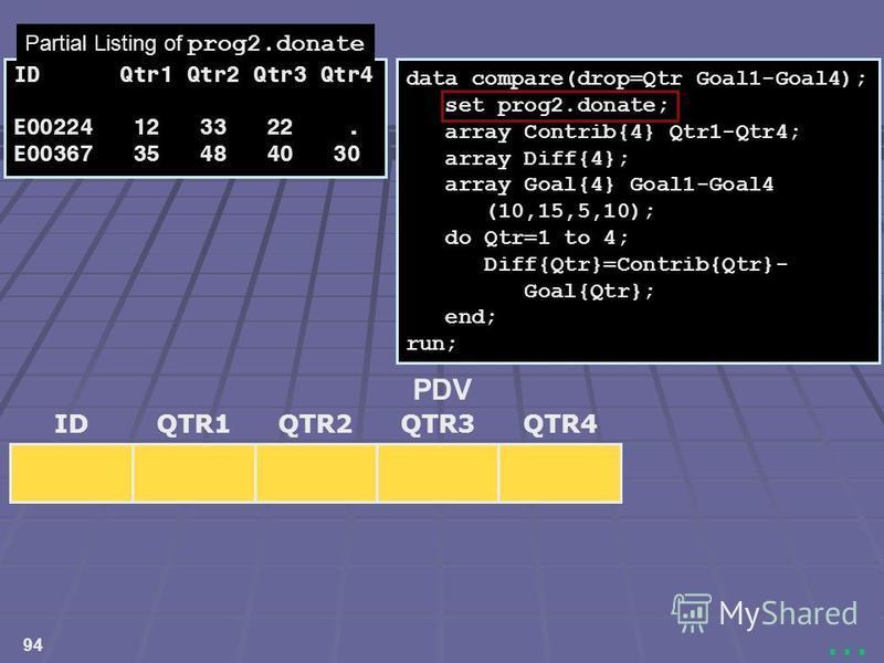 94... data compare(drop=Qtr Goal1-Goal4); set prog2.donate; array Contrib{4} Qtr1-Qtr4; array Diff{4}; array Goal{4} Goal1-Goal4 (10,15,5,10); do Qtr=1 to 4; Diff{Qtr}=Contrib{Qtr}- Goal{Qtr}; end; run; IDQTR3QTR1QTR2QTR4 PDV ID Qtr1 Qtr2 Qtr3 Qtr4 E