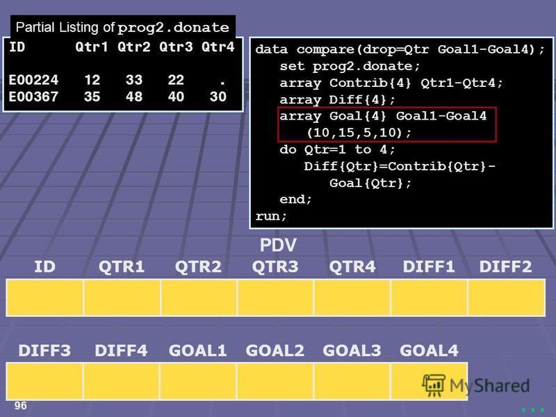 96... data compare(drop=Qtr Goal1-Goal4); set prog2.donate; array Contrib{4} Qtr1-Qtr4; array Diff{4}; array Goal{4} Goal1-Goal4 (10,15,5,10); do Qtr=1 to 4; Diff{Qtr}=Contrib{Qtr}- Goal{Qtr}; end; run; IDQTR3QTR1QTR2DIFF1DIFF2QTR4 PDV DIFF3DIFF4GOAL