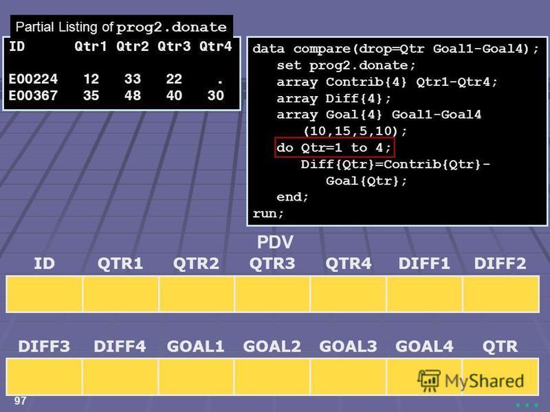 97... data compare(drop=Qtr Goal1-Goal4); set prog2.donate; array Contrib{4} Qtr1-Qtr4; array Diff{4}; array Goal{4} Goal1-Goal4 (10,15,5,10); do Qtr=1 to 4; Diff{Qtr}=Contrib{Qtr}- Goal{Qtr}; end; run; IDQTR3QTR1QTR2DIFF1DIFF2QTR4 PDV DIFF3GOAL2DIFF