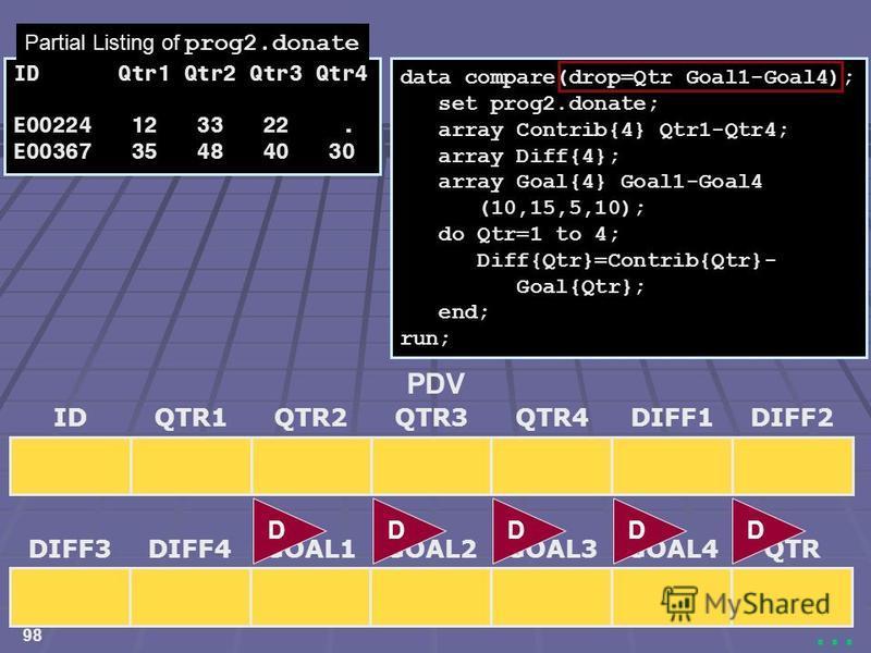 98... data compare(drop=Qtr Goal1-Goal4); set prog2.donate; array Contrib{4} Qtr1-Qtr4; array Diff{4}; array Goal{4} Goal1-Goal4 (10,15,5,10); do Qtr=1 to 4; Diff{Qtr}=Contrib{Qtr}- Goal{Qtr}; end; run; IDQTR3QTR1QTR2DIFF1DIFF2QTR4 PDV DIFF3GOAL2DIFF