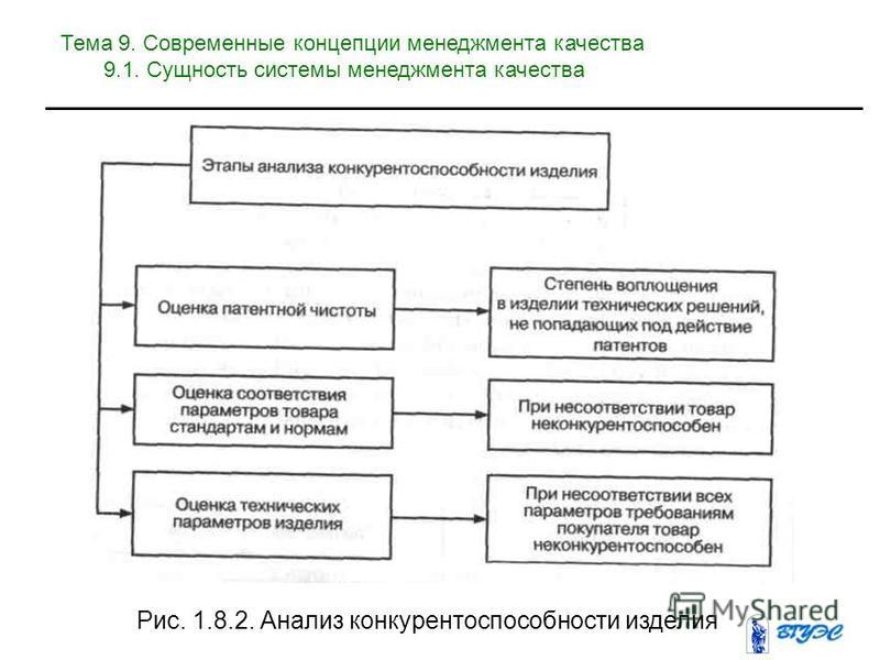 Рис. 1.8.2. Анализ конкурентоспособности изделия Тема 9. Современные концепции менеджмента качества 9.1. Сущность системы менеджмента качества