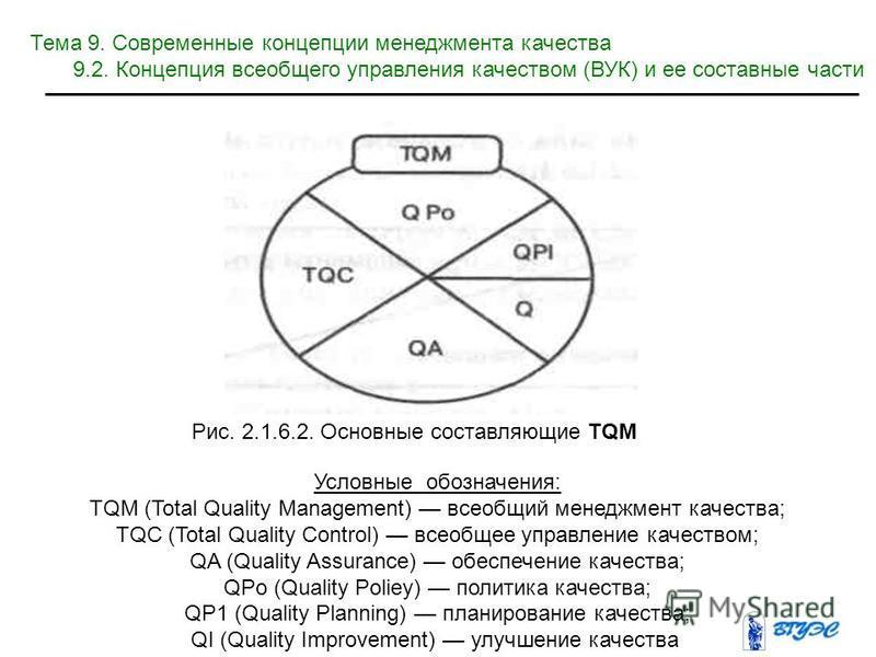 Условные обозначения: TQM (Total Quality Management) всеобщий менеджмент качества; TQC (Total Quality Control) всеобщее управление качеством; QA (Quality Assurance) обеспечение качества; QPo (Quality Poliey) политика качества; QP1 (Quality Planning)