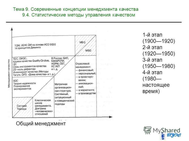 Общий менеджмент 1-й этап (19001920) 2-й этап (19201950) 3-й этап (19501980) 4-й этап (1980 настоящее время) Тема 9. Современные концепции менеджмента качества 9.4. Статистические методы управления качеством