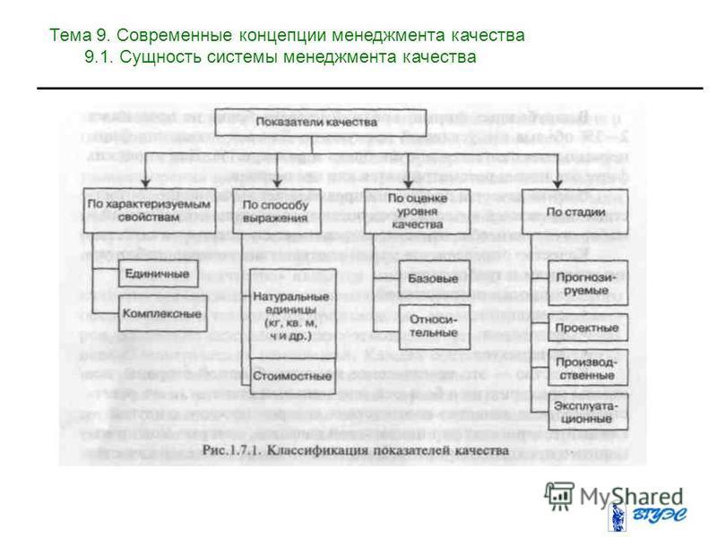 Тема 9. Современные концепции менеджмента качества 9.1. Сущность системы менеджмента качества
