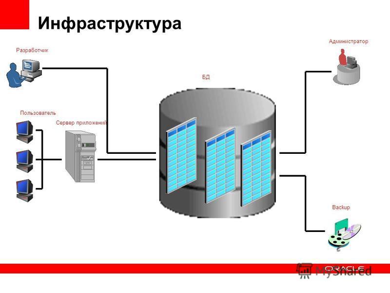 Разработчик Пользователь Сервер приложений БД Администратор Backup Инфраструктура