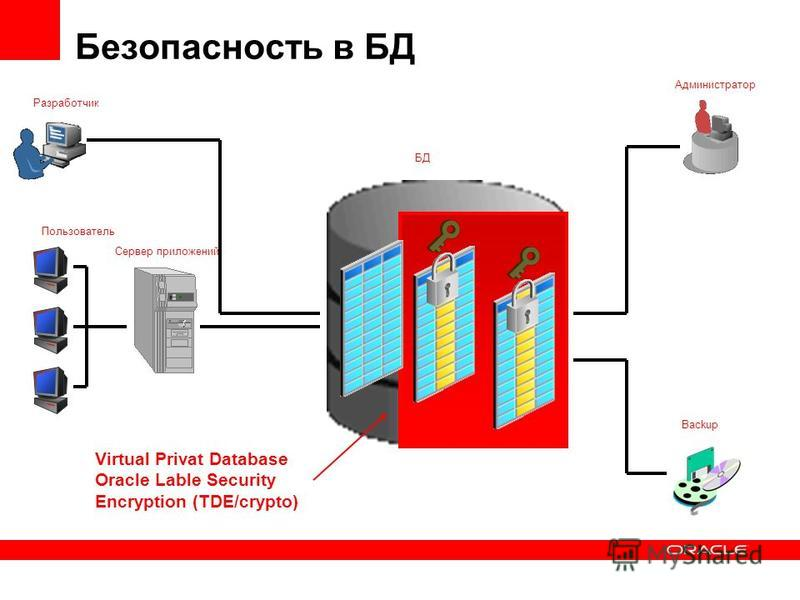 Разработчик Пользователь Сервер приложений БД Администратор Backup Безопасность в БД Virtual Privat Database Oracle Lable Security Encryption (TDE/crypto)