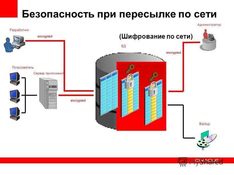 Разработчик Пользователь Сервер приложений БД Администратор Backup Безопасность при пересылке по сети encrypted (Шифрование по сети)
