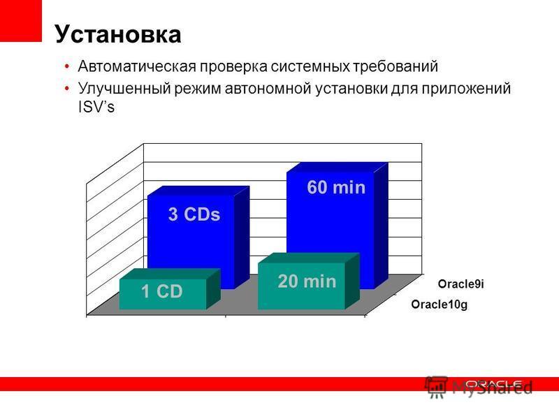 Установка Oracle10g Oracle9i 3 CDs 1 CD 60 min 20 min Автоматическая проверка системных требований Улучшенный режим автономной установки для приложений ISVs