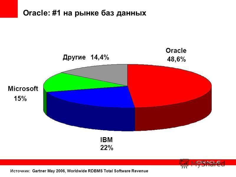 Oracle: #1 на рынке баз данных Oracle 48,6%48,6% IBM 22% Microsoft 15%15% Другие 14,4%14,4% Источник: Gartner May 2006, Worldwide RDBMS Total Software Revenue