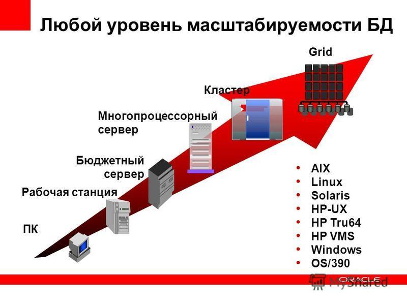 Любой уровень масштабируемости БД Кластер ПК Многопроцессорный сервер Рабочая станция Бюджетный сервер AIX Linux Solaris HP-UX HP Tru64 HP VMS Windows OS/390 Grid