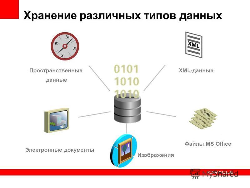 Хранение различных типов данных Изображения Электронные документы Файлы MS Office XML-данные Пространственные данные