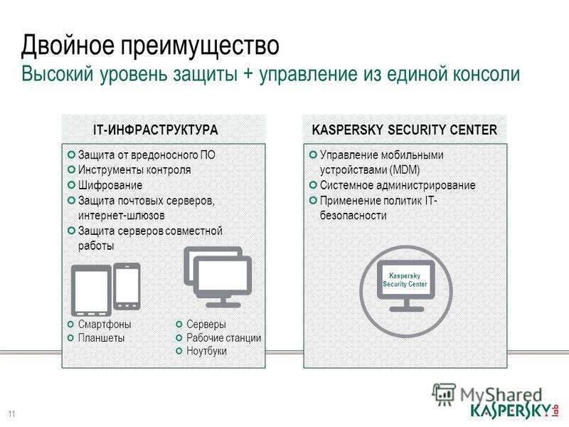 Двойное преимущество 11 Высокий уровень защиты + управление из единой консоли Защита от вредоносного ПО Инструменты контроля Шифрование Защита почтовых серверов, интернет-шлюзов Защита серверов совместной работы IT-ИНФРАСТРУКТУРА Смартфоны Планшеты С
