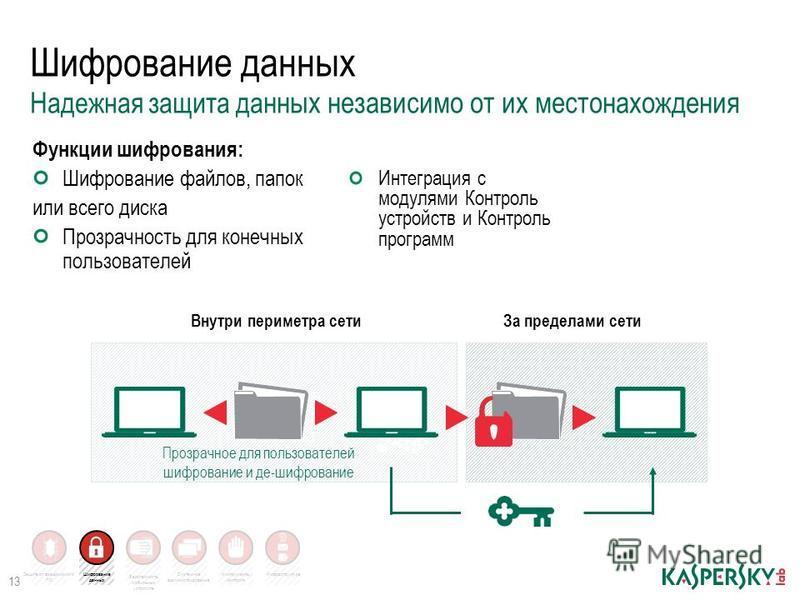 Инфраструктура Функции шифрования: Шифрование файлов, папок или всего диска Прозрачность для конечных пользователей 13 Шифрование данных Надежная защита данных независимо от их местонахождения Интеграция с модулями Контроль устройств и Контроль прогр