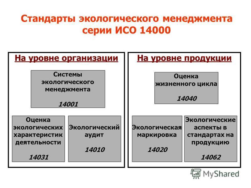 На уровне организации На уровне продукции Системы экологического менеджмента 14001 Оценка экологических характеристик деятельности 14031 Экологический аудит 14010 Оценка жизненного цикла 14040 Экологическая маркировка 14020 Экологические аспекты в ст