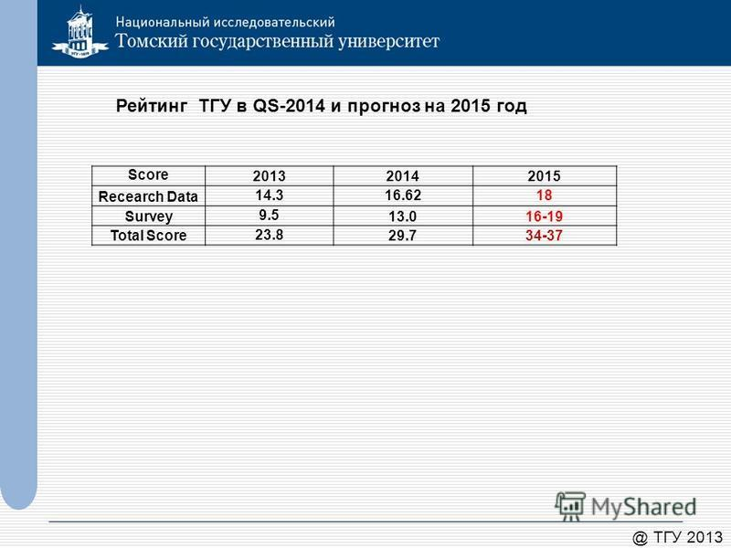 @ ТГУ 2013 Рейтинг ТГУ в QS-2014 и прогноз на 2015 год Score 201320142015 Recearch Data 14.316.6218 Survey9.513.016-19 Total Score23.829.734-37