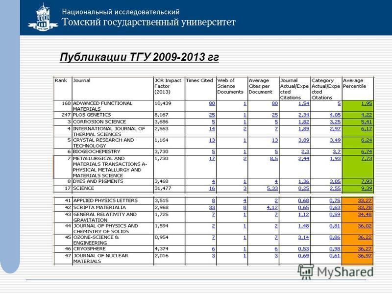 Публикации ТГУ 2009-2013 гг