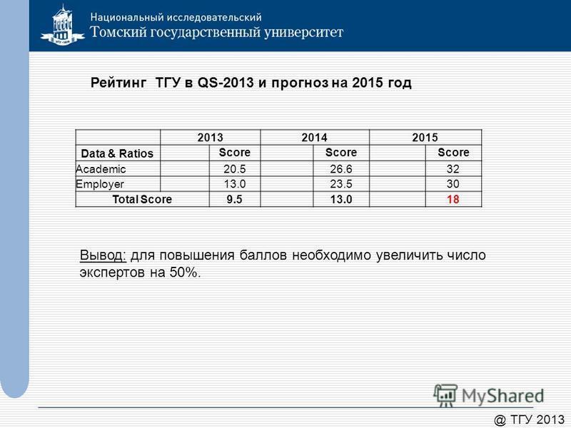 @ ТГУ 2013 Рейтинг ТГУ в QS-2013 и прогноз на 2015 год Вывод: для повышения баллов необходимо увеличить число экспертов на 50%. 201320142015 Data & Ratios Score Academic20.526.632 Employer13.023.530 Total Score9.513.018