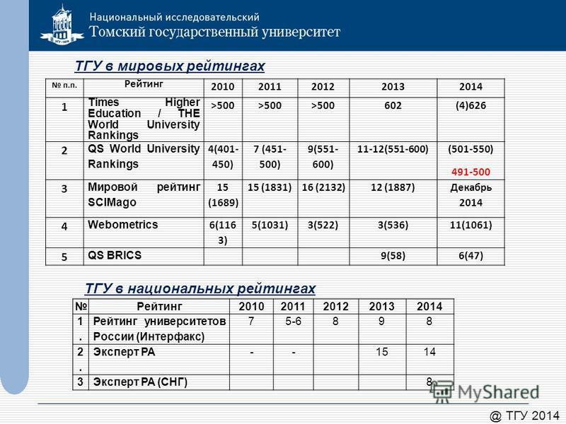 @ ТГУ 2014 ТГУ в мировых рейтингах п.п. Рейтинг 20102011201220132014 1 Times Higher Education / THE World University Rankings >500 602(4)626 2 QS World University Rankings 4(401- 450) 7 (451- 500) 9(551- 600) 11-12(551-600) (501-550) 491-500 3 Мирово