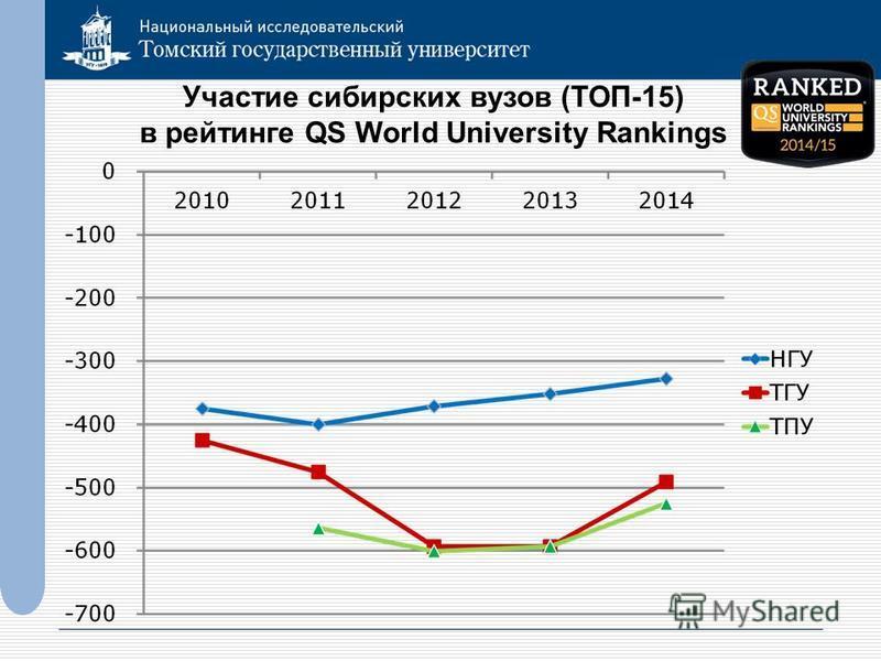 Участие сибирских вузов (ТОП-15) в рейтинге QS World University Rankings
