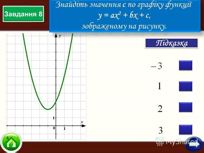 Підказка Завдання 8 Знайдіть значення с по графіку функції у = aх 2 + bx + c, зображеному на рисунку. Знайдіть значення с по графіку функції у = aх 2 + bx + c, зображеному на рисунку.