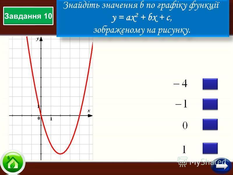 Завдання 10 Знайдіть значення b по графіку функції у = aх 2 + bx + c, зображеному на рисунку. Знайдіть значення b по графіку функції у = aх 2 + bx + c, зображеному на рисунку.