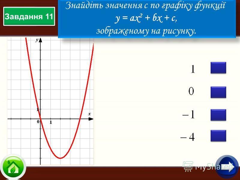 Завдання 11 Знайдіть значення c по графіку функції у = aх 2 + bx + c, зображеному на рисунку. Знайдіть значення c по графіку функції у = aх 2 + bx + c, зображеному на рисунку.